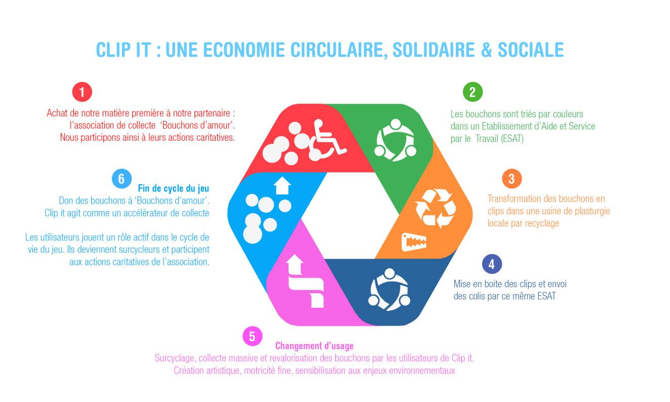 CLIPIT - Une économie circulaire, solidaire et sociale